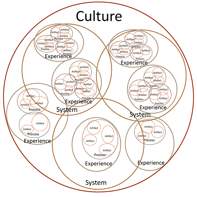 A Culture model showing how the 5 discourses arrange themselves much like microbes in a petri dish
