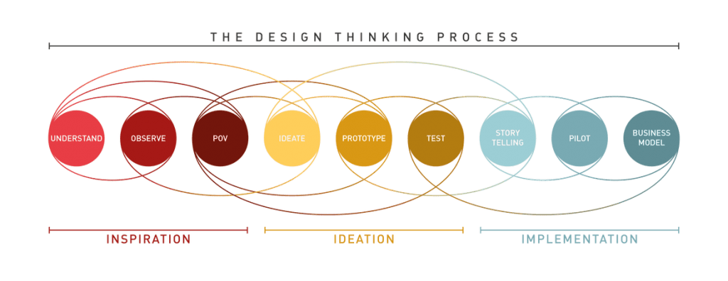 An illustration of the IDEO design process