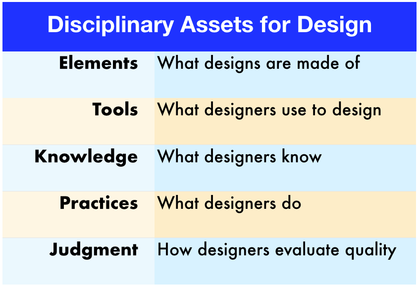Disciplinary aspects for design