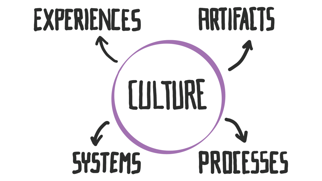 A diagram showing culture at the center of experiences, artifacts, systems and processes