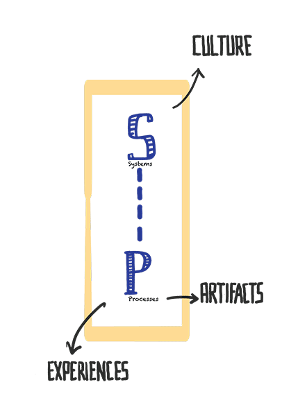 A diagram showing S and P at the center