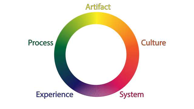 A rainbow colored circle showing the five discourses