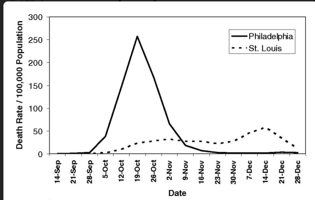 1918 influenza death rate curves