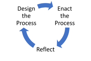 Design, enact, reflect