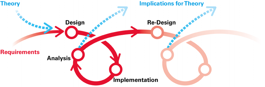 An illustration of DBR as a cyclical and ongoing process of innovation